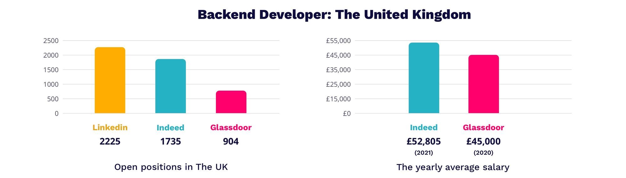 Backend developer salary in UK 2021   MagicHire.co