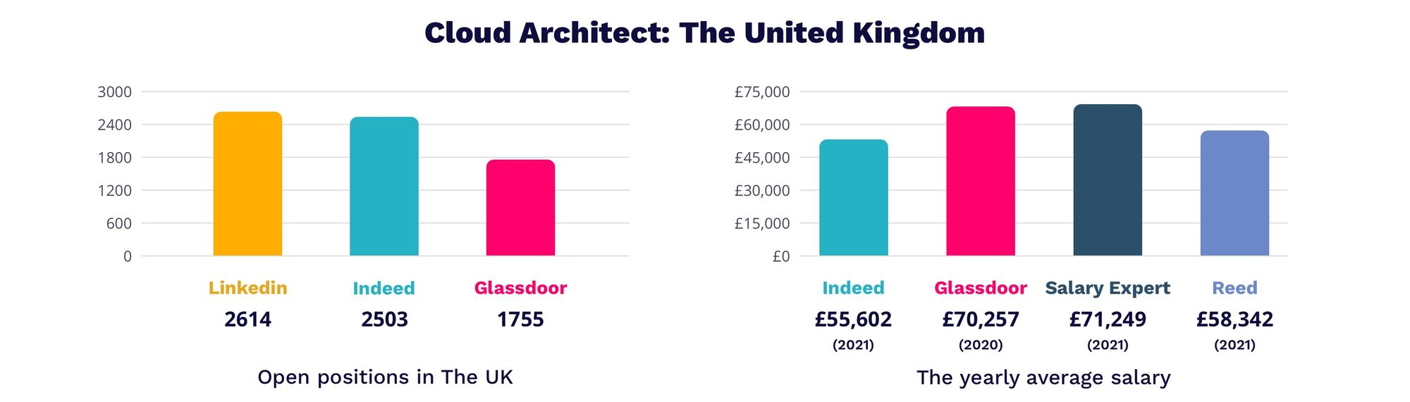 Cloud Architect salary in UK 2021   MagicHire.co