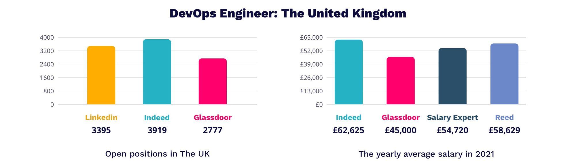 DevOps Engineer salary in UK 2021   MagicHire.co