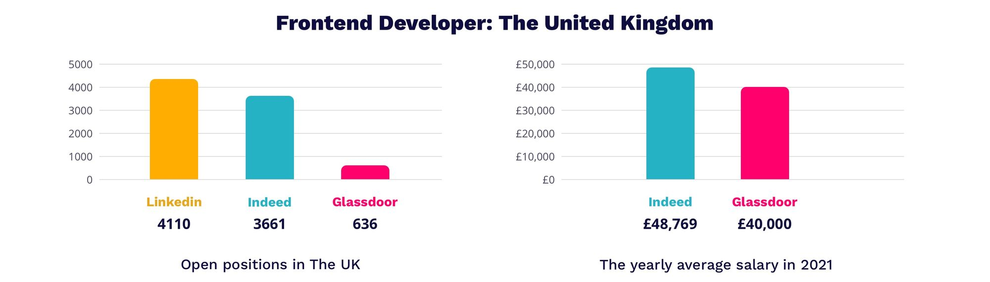 Frontend developer salary in UK 2021   MagicHire.co