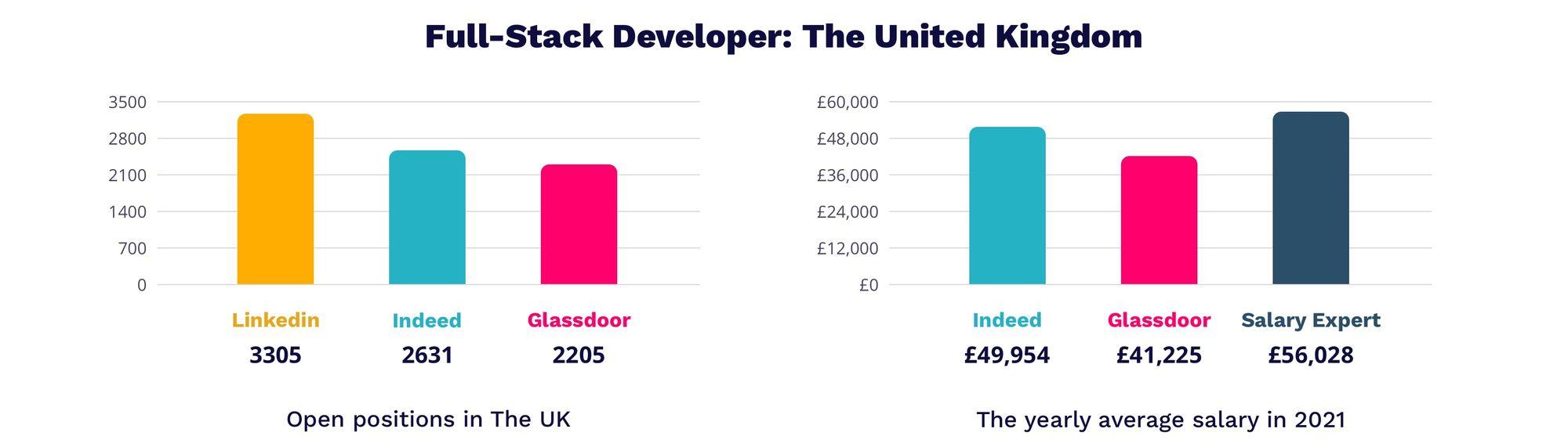 Full-Stack developer salary in UK 2021   MagicHire.co