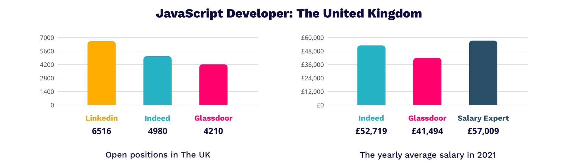 JavaScript developer salary in UK 2021   MagicHire.co