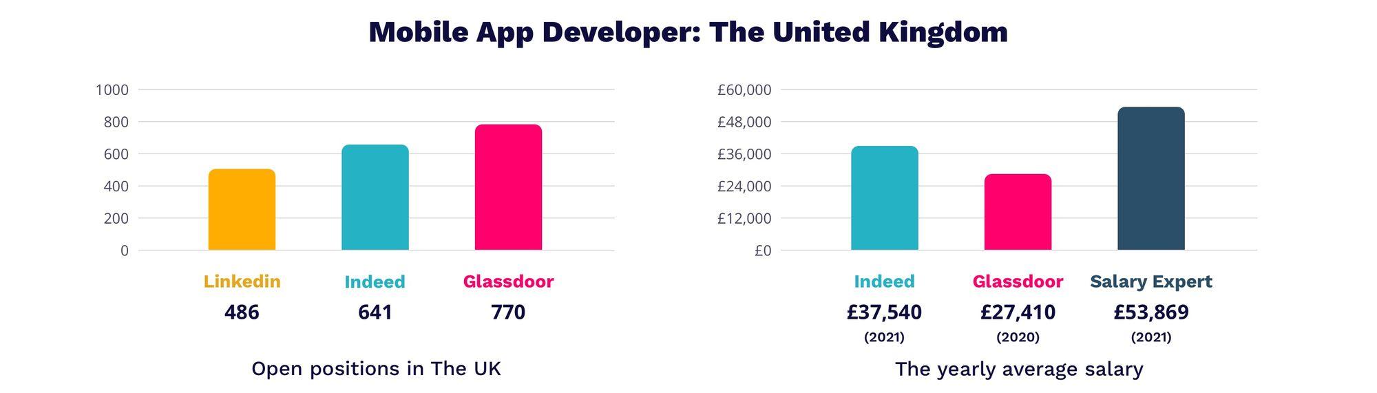 Mobile App Developer salary in UK 2021   Magichire.co