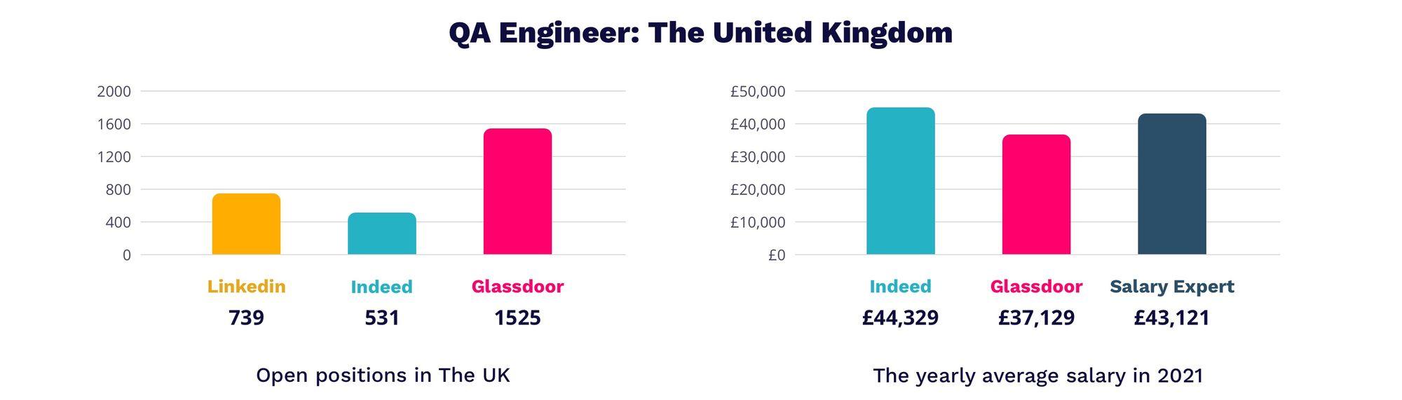 QA Engineer salary in UK 2021   MagicHire.co