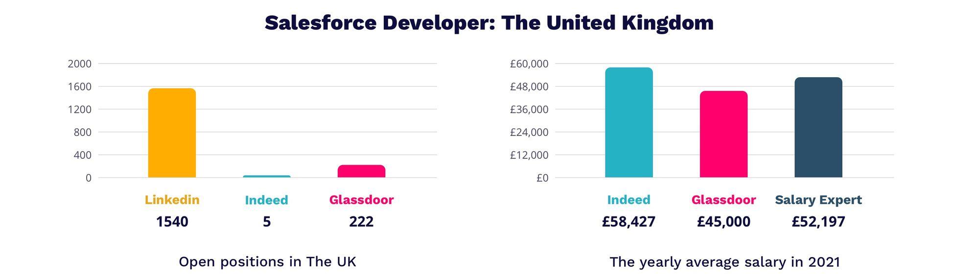 Salesforce developer salary in UK 2021   MagicHire.co