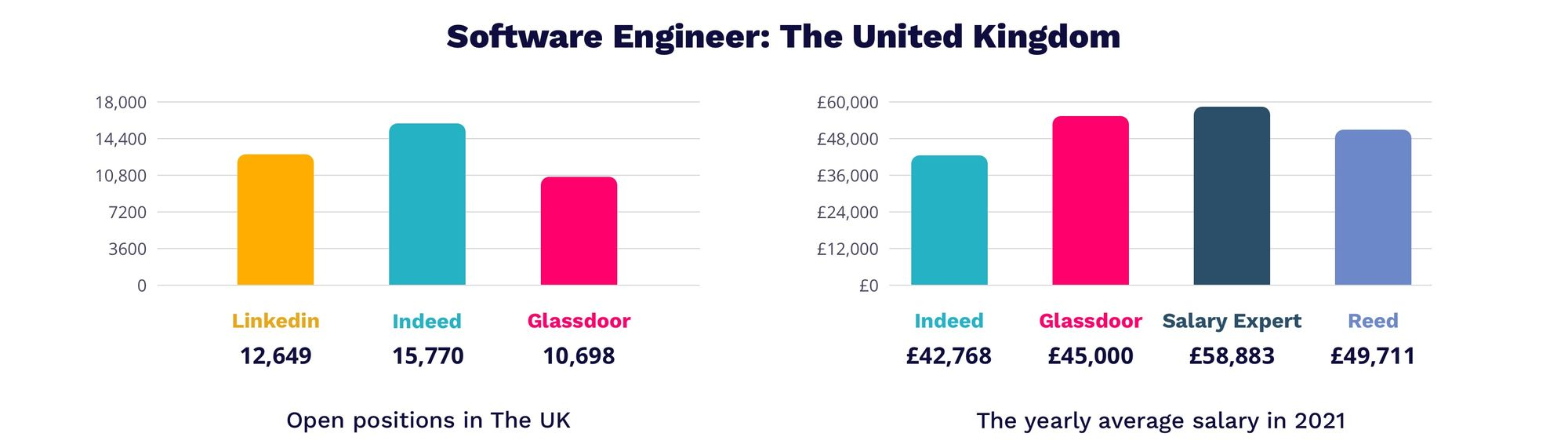 Software Engineer salary in UK 2021   MagicHire.co