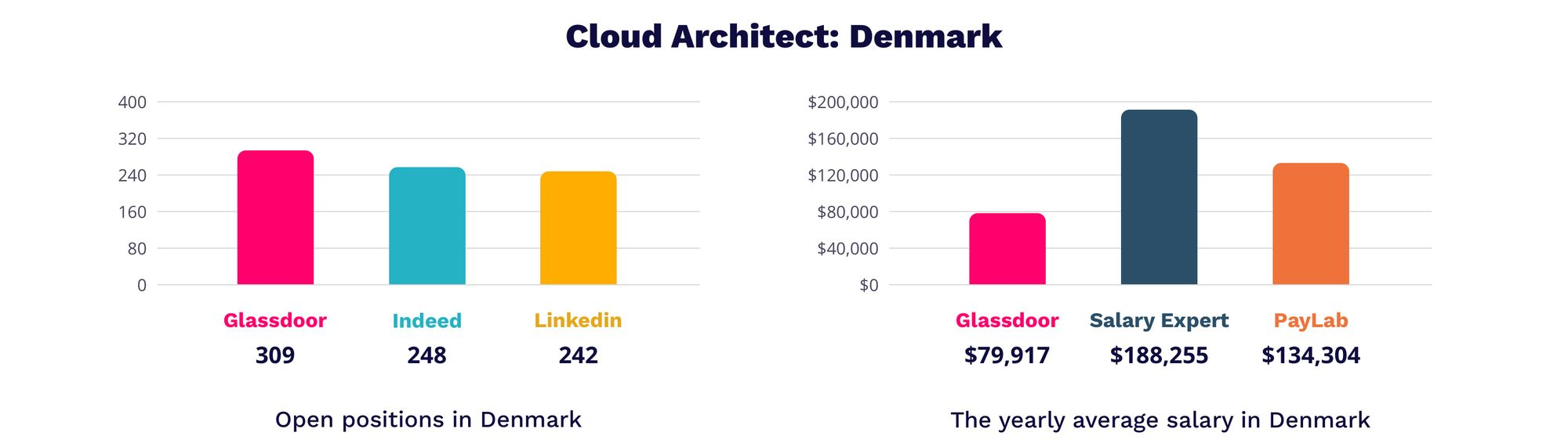 Cloud architect Denmark   MagicHire