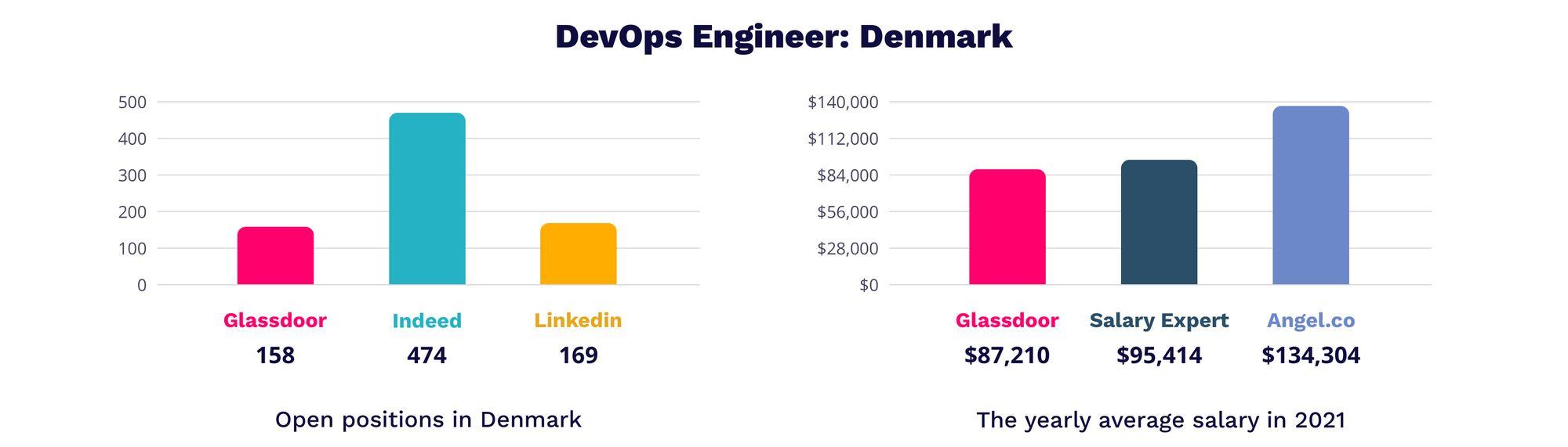 DevOps engineer Denmark   MagicHire