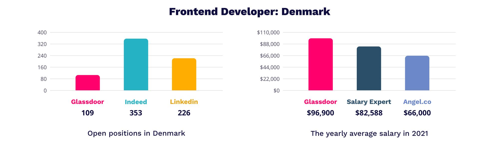 Frontend developer Denmark   MagicHire