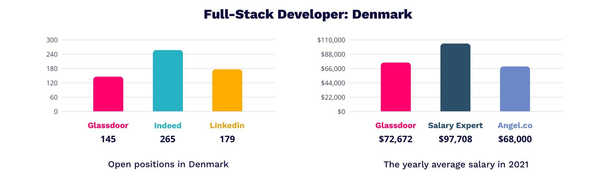 Full-Stack developer Denmark   MagicHire