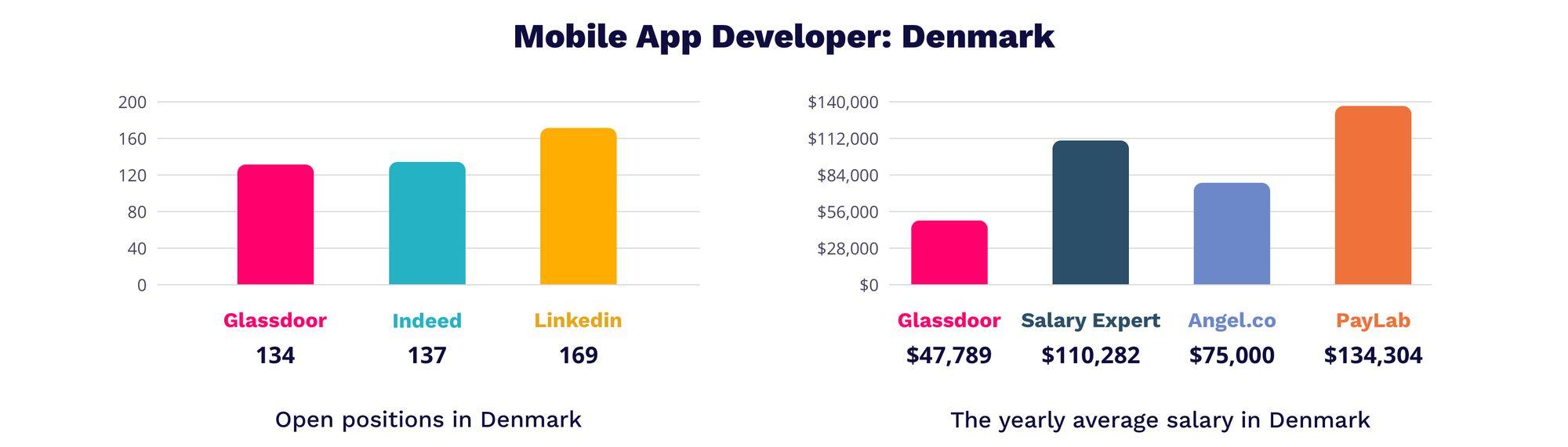 Mobile App Developer Denmark   MagicHire