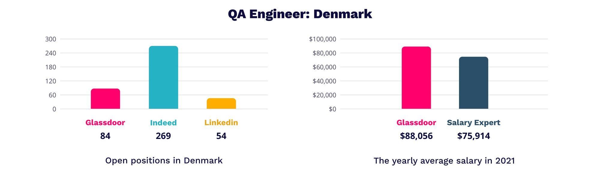 QA Engineer Denmark   MagicHire