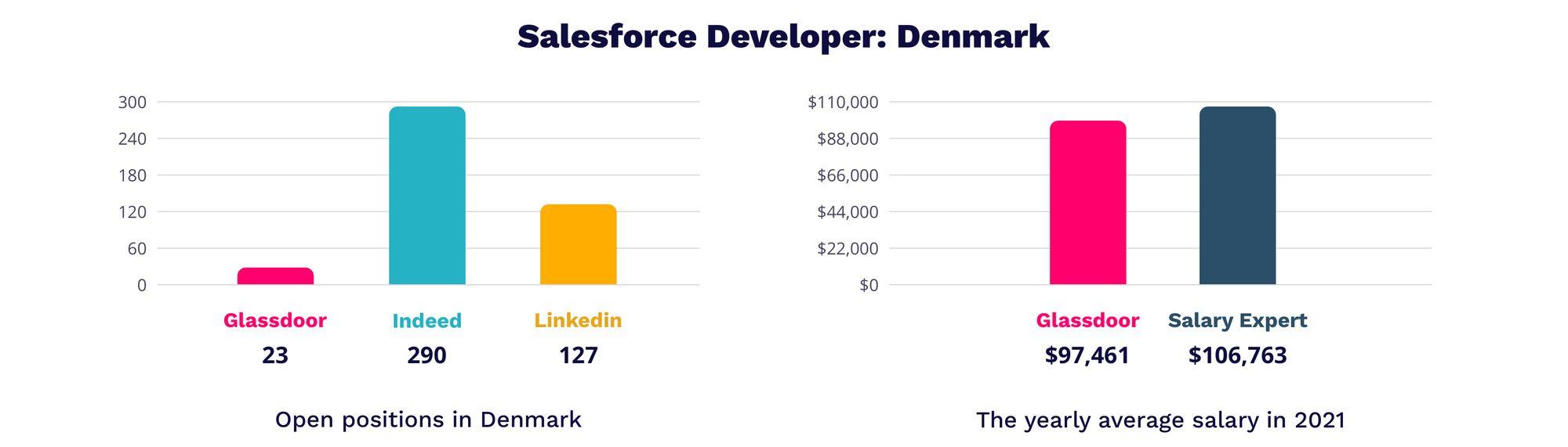 Salesforce developer Denmark   MagicHire