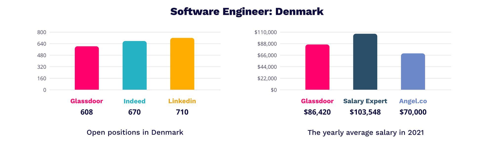 Software engineer Denmark   MagicHire