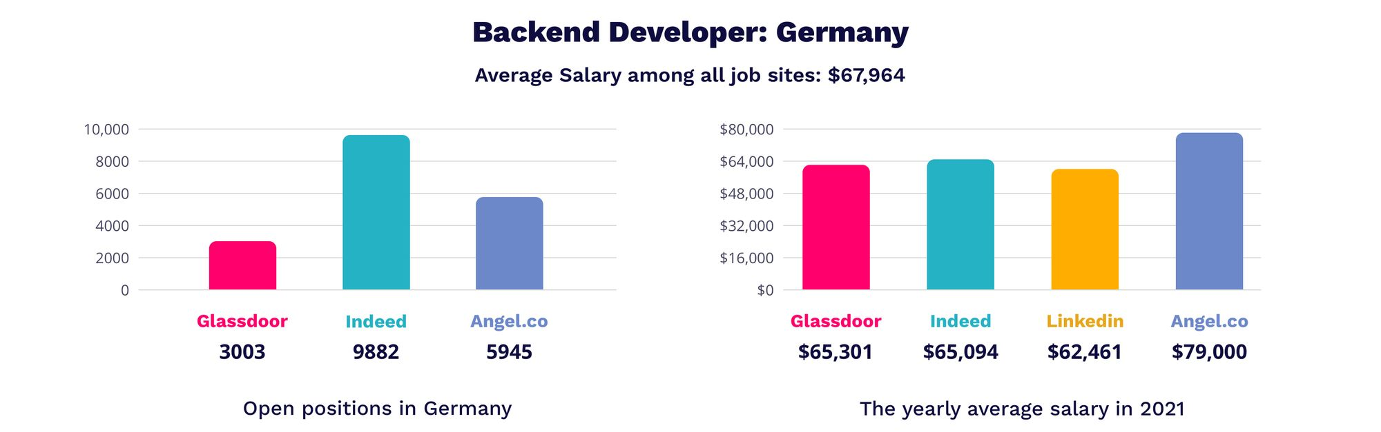 Backend developer in Germany | MagicHire.co