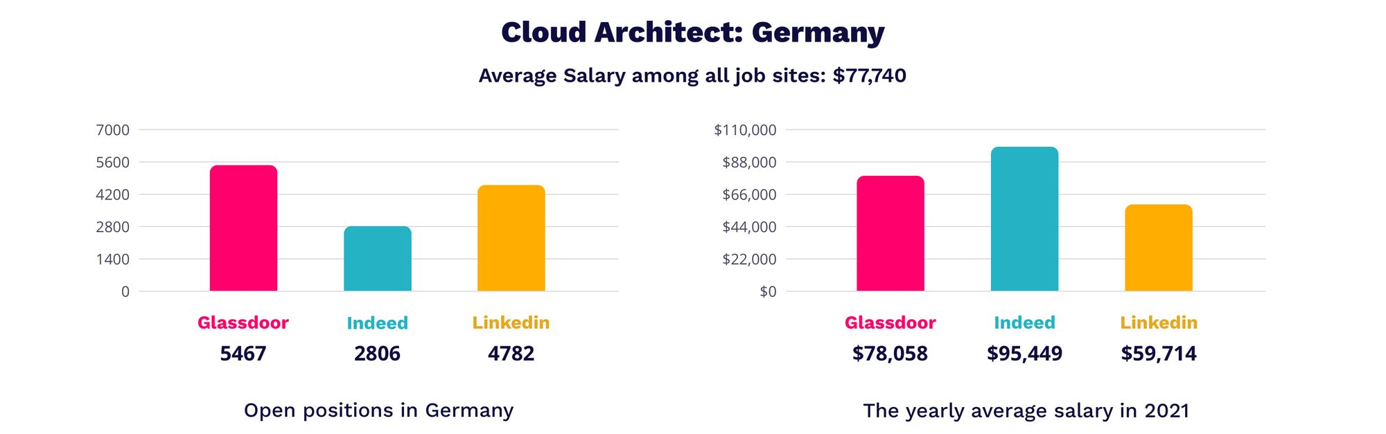 Cloud Architect in Germany | MagicHire.co