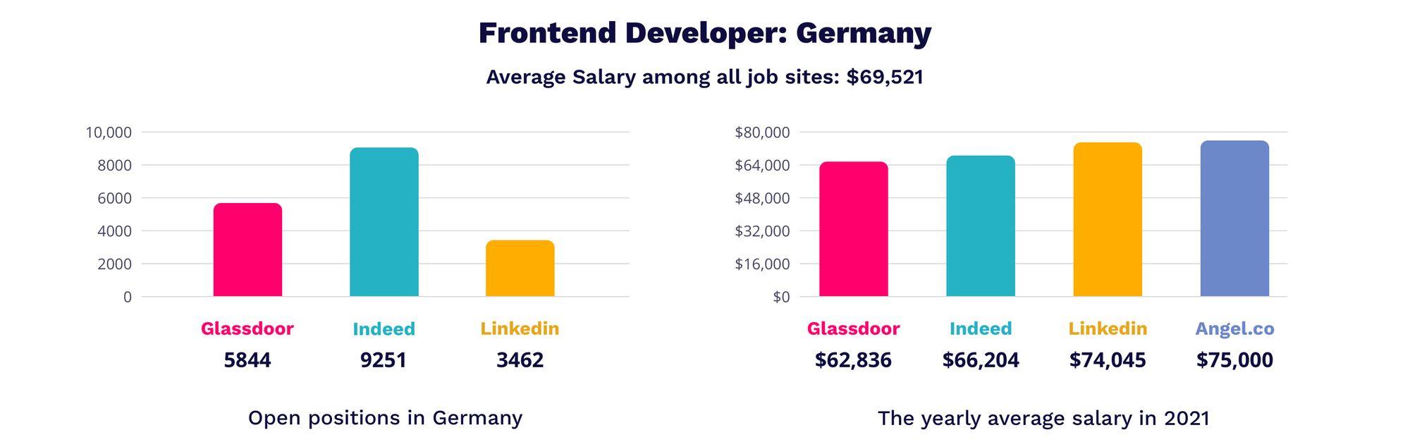 Frontend developer | MagicHire.co