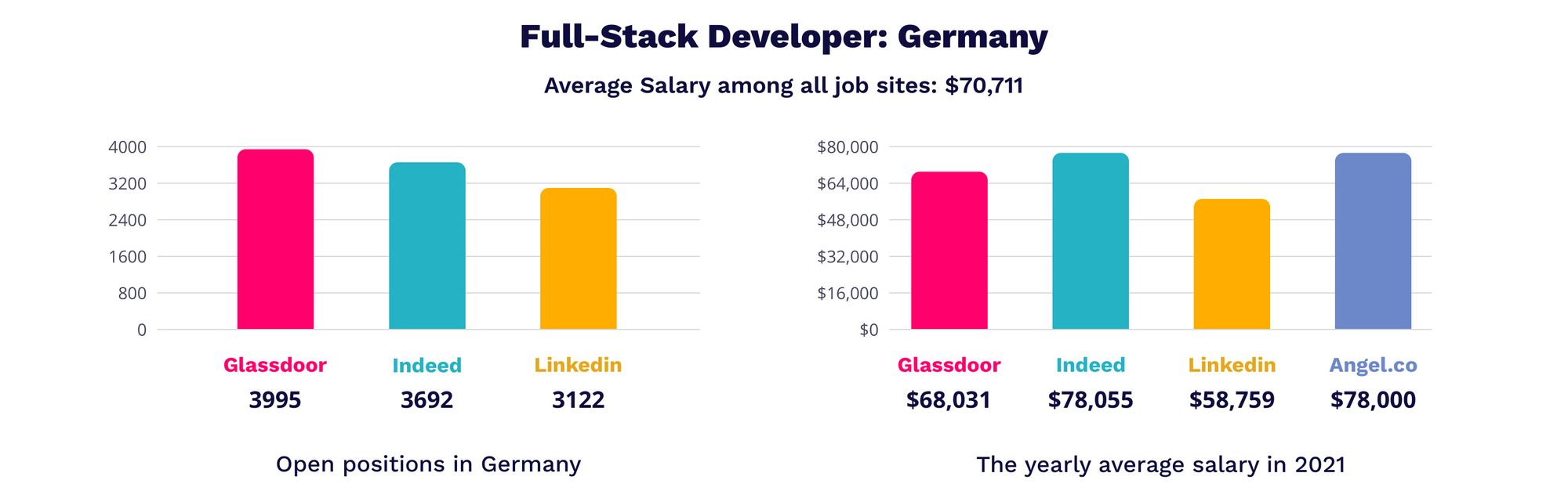 Full-Stack developer in Germany | MagicHire.co