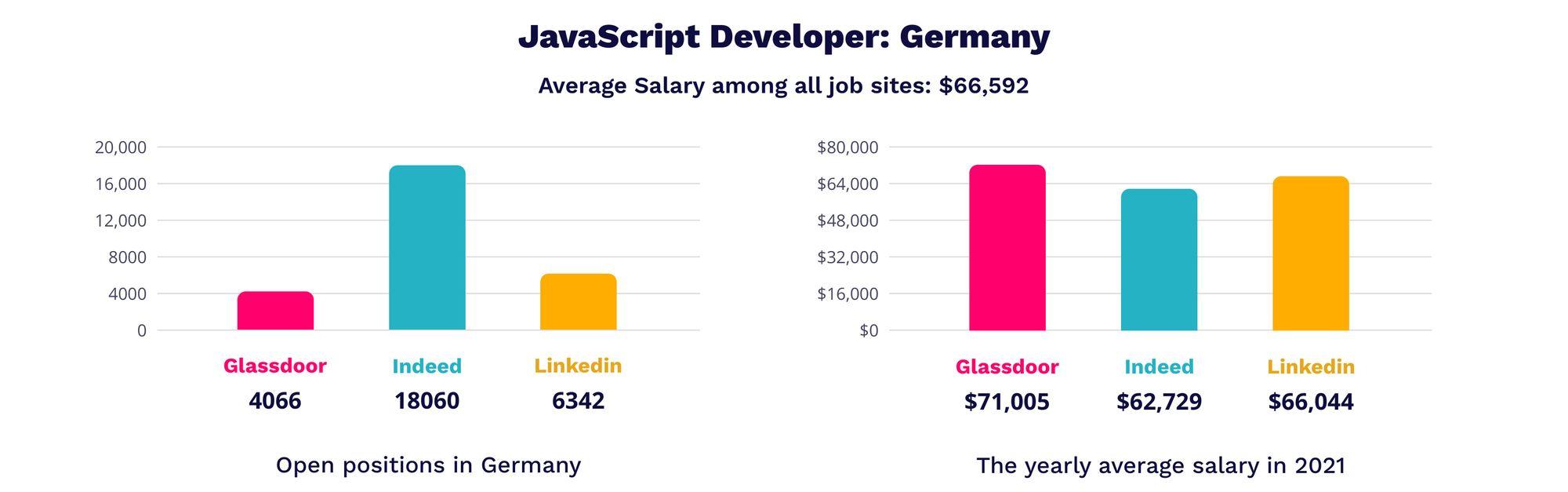 JavaScript developer in Germany | MagicHire.co