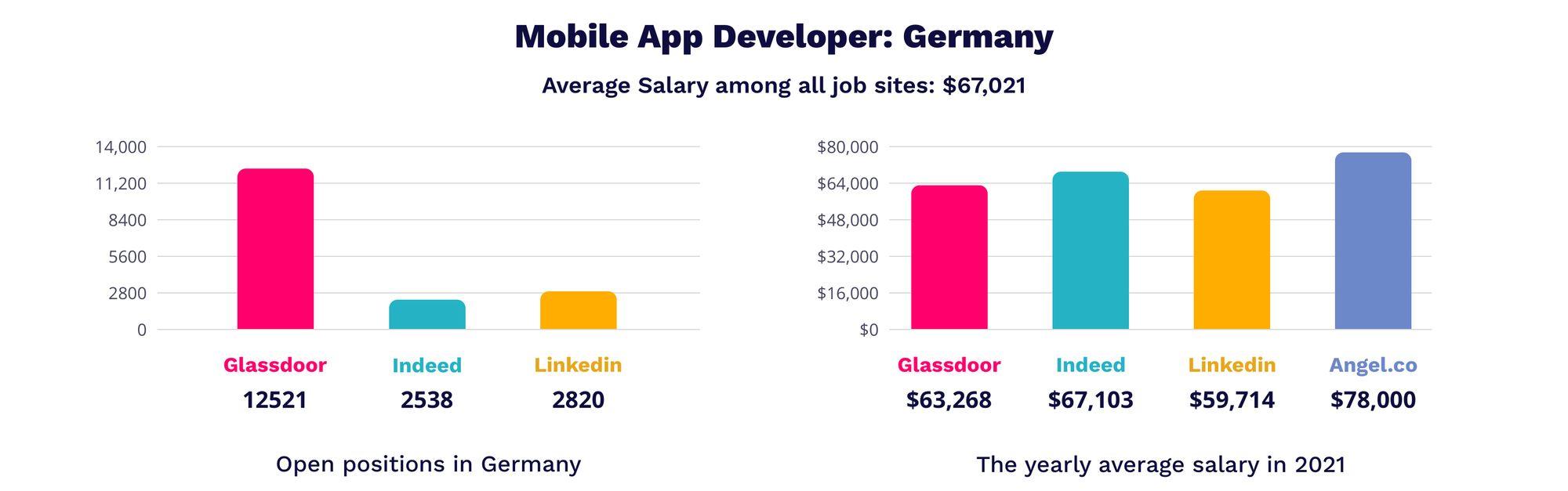 Mobile App Developer in Germany | MagicHire.co