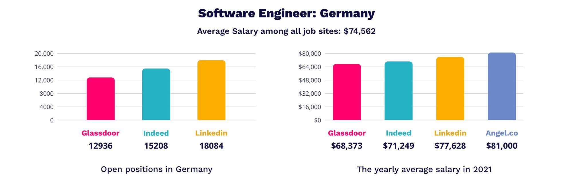 Software Engineer in Germany | MagicHire.co