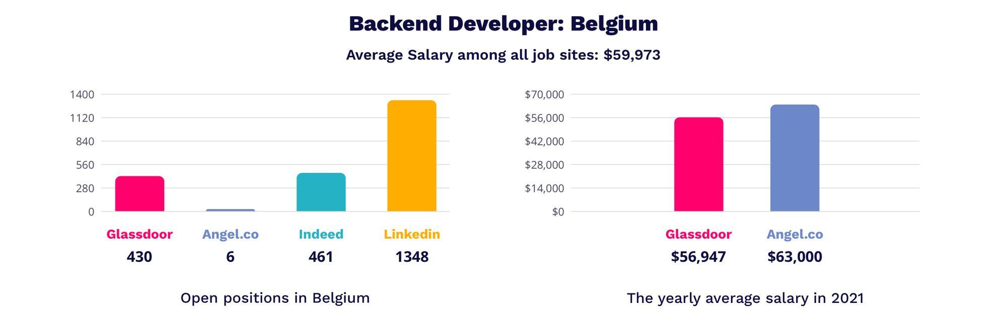 backend developer salary in Belgium