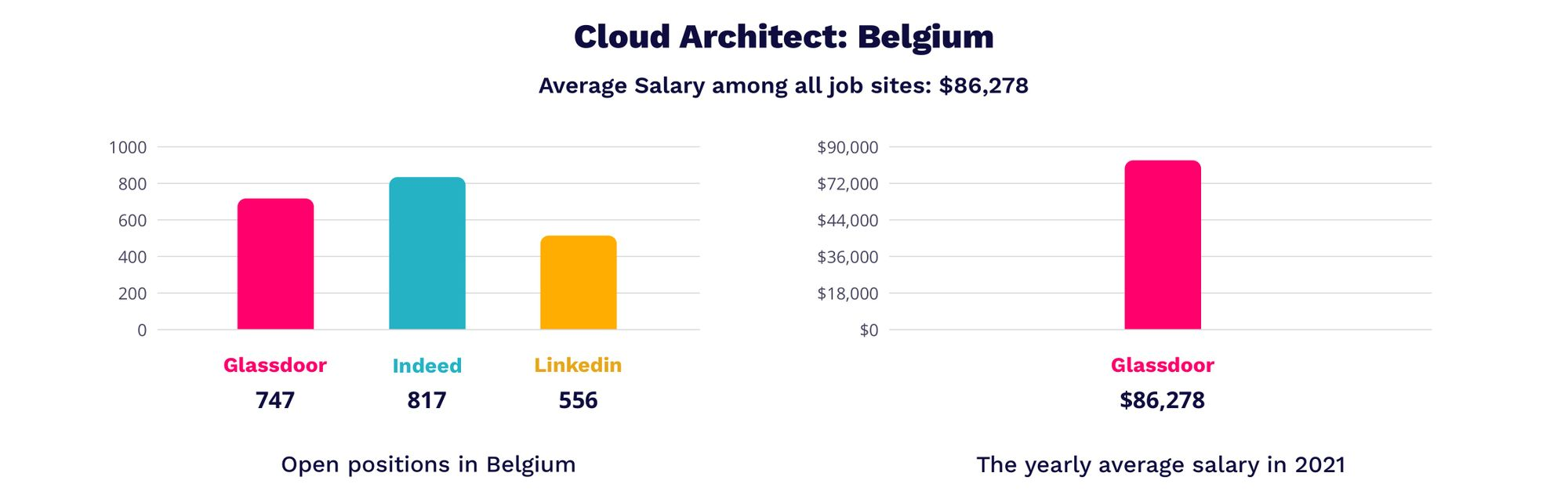 cloud architect salary in Belgium