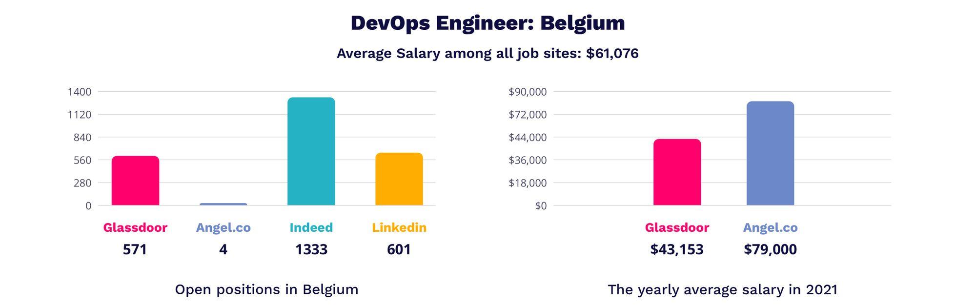 devops salary in Belgium