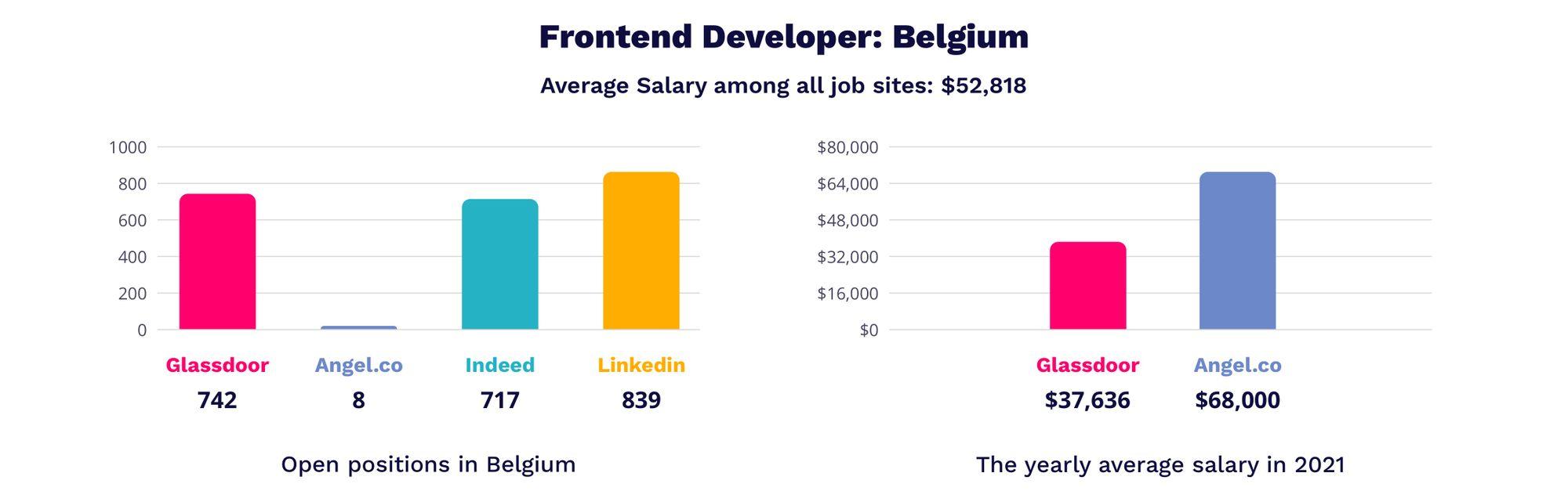 frontend developer salary in Belgium