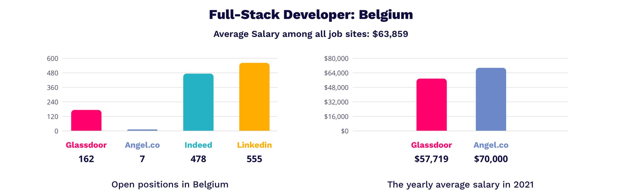full-stack developer salary in Belgium