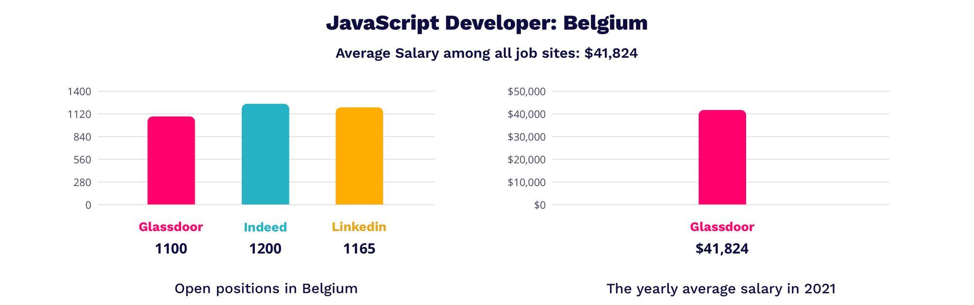 javascript developer salary in Belgium
