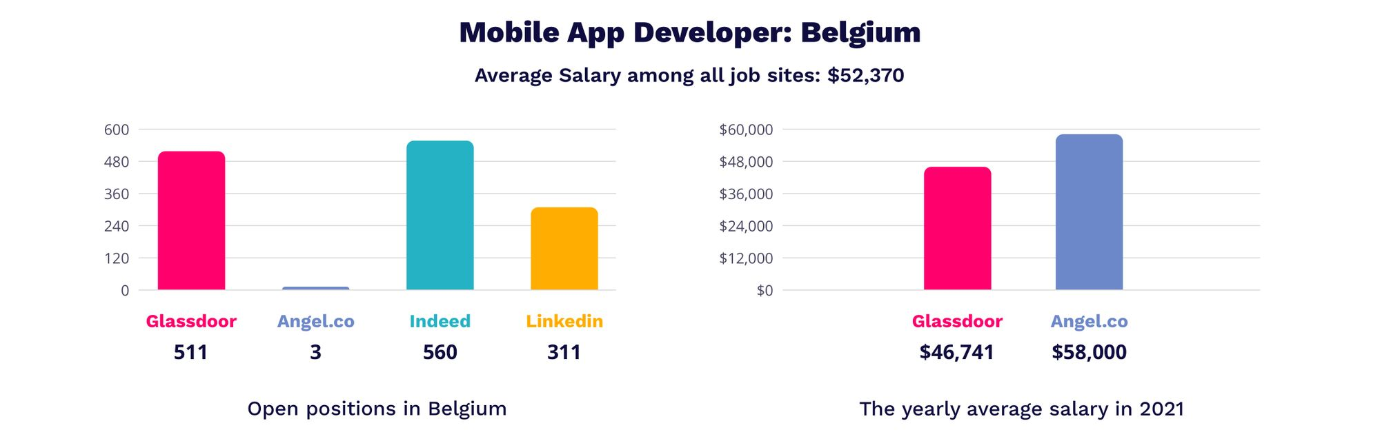 mobile app developer salary in Belgium