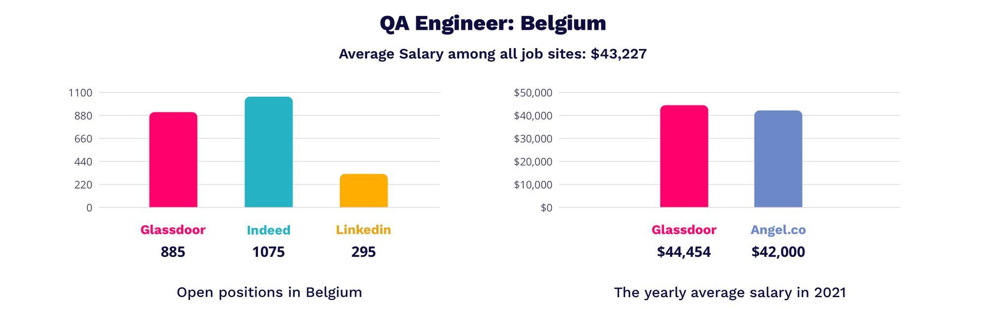 QA engineer salary in Belgium