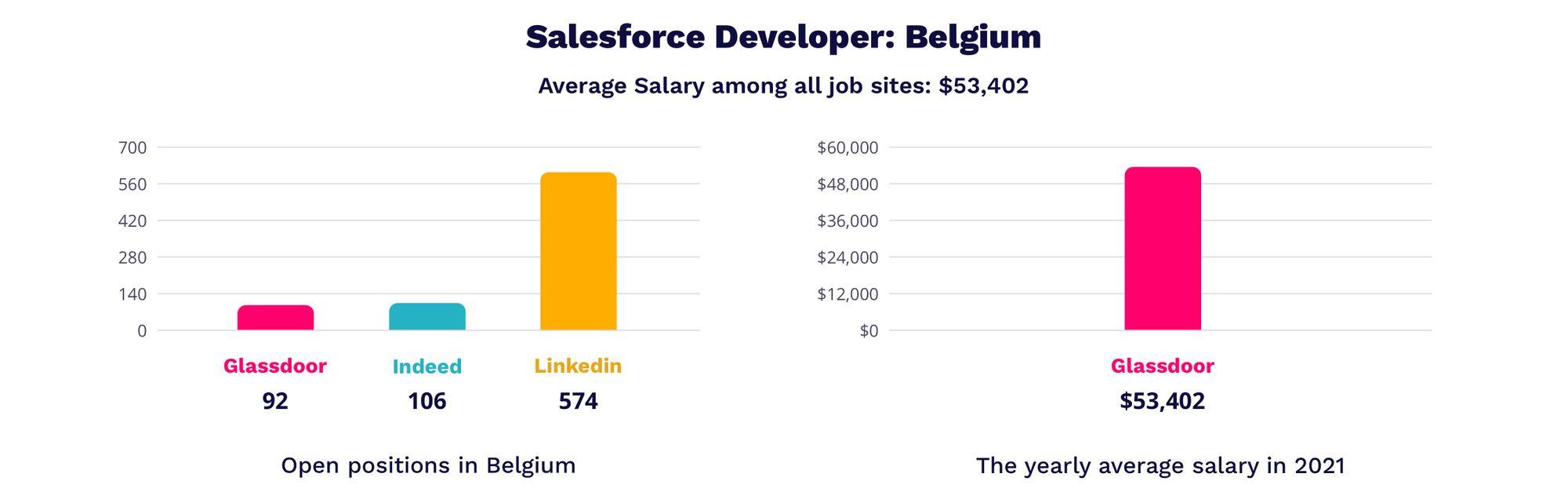 salesforce developer salary in Belgium