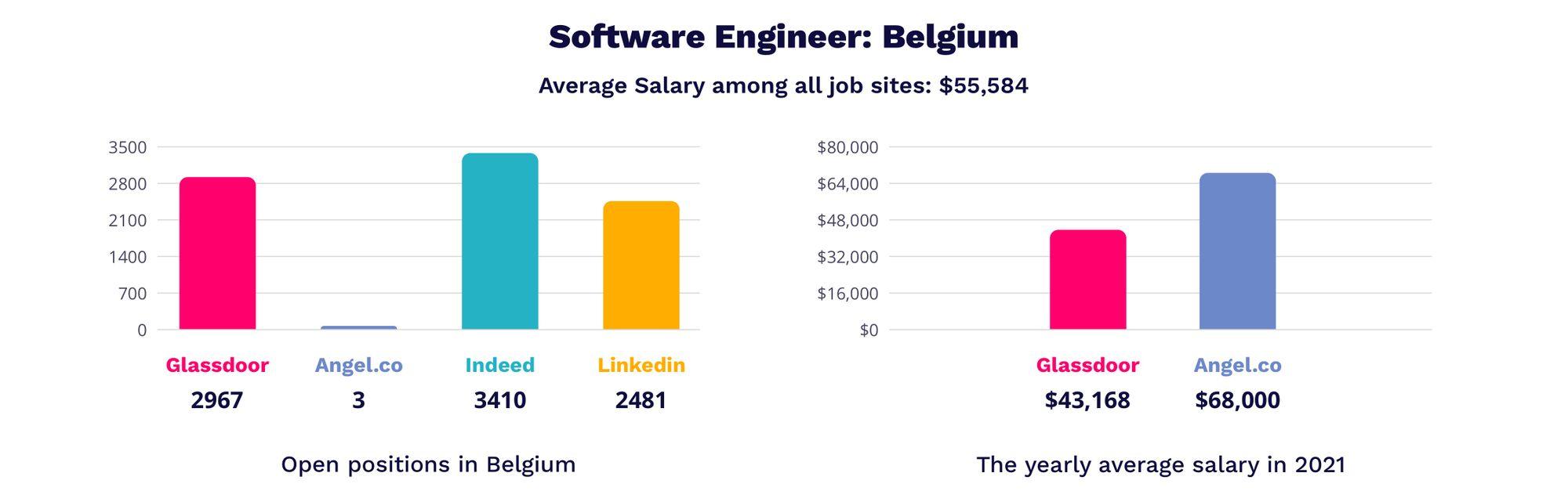 software engineer salary in Belgium