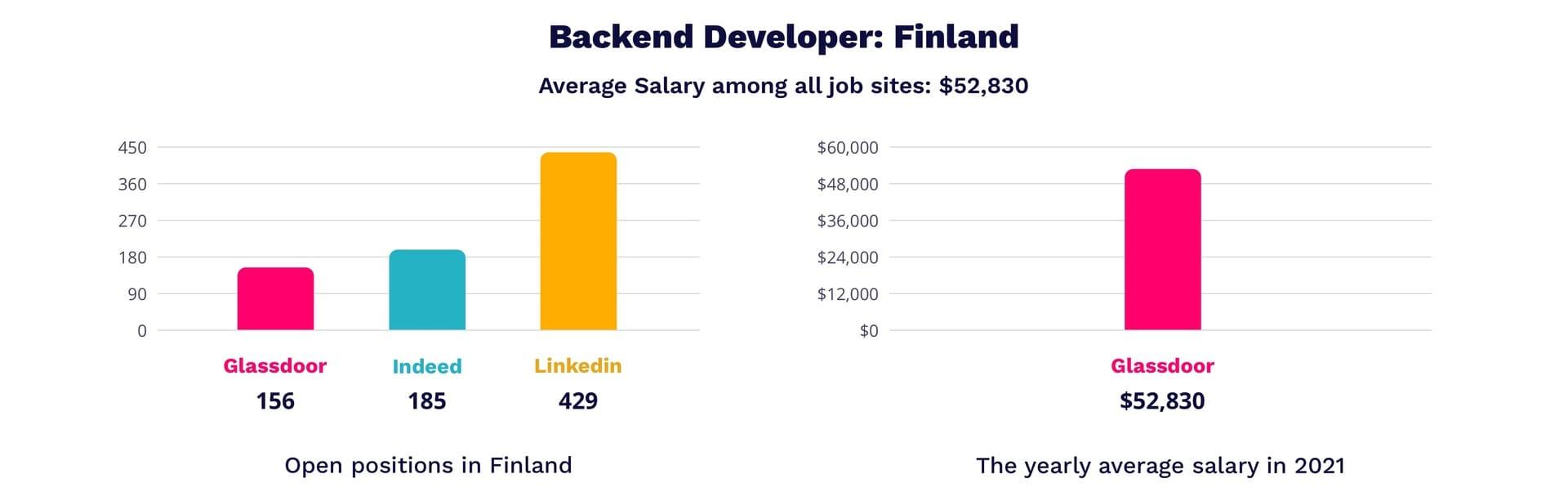 Backend developer salary in Finland