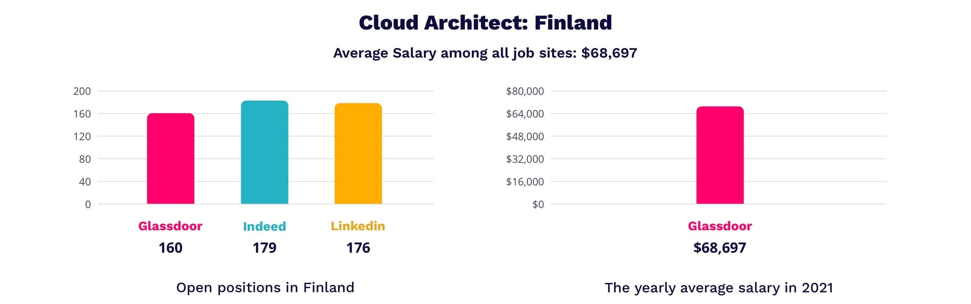 Cloud architect salary in Finland