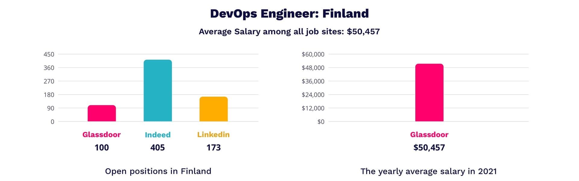 DevOps engineer salary in Finland