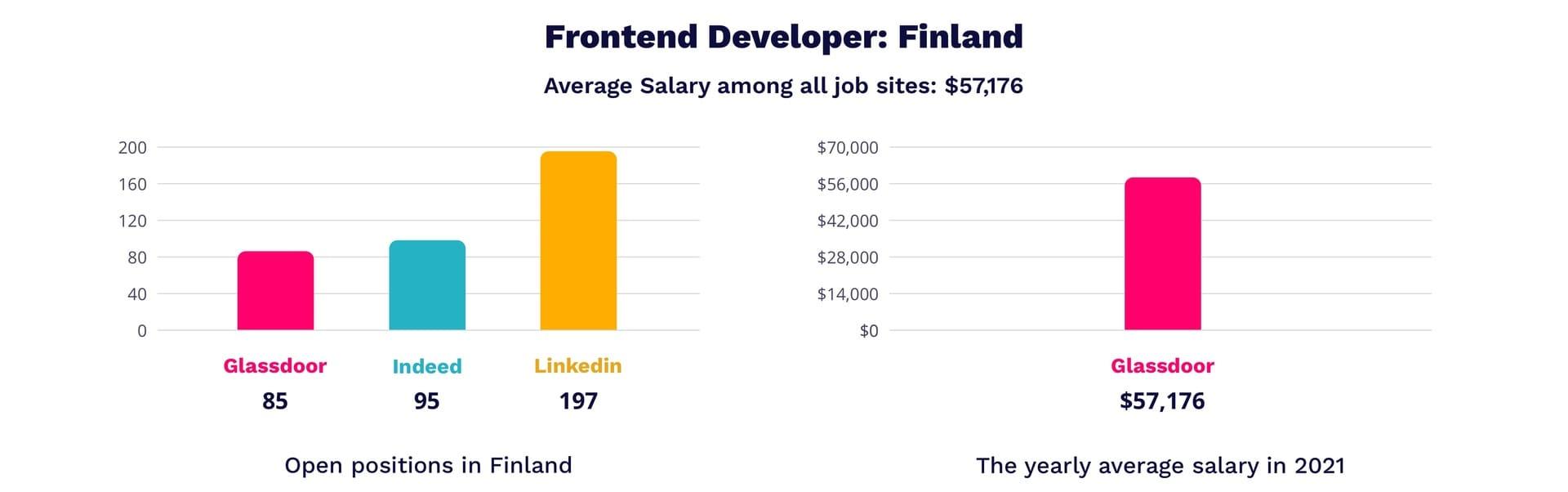 Frontend developer salary in Finland