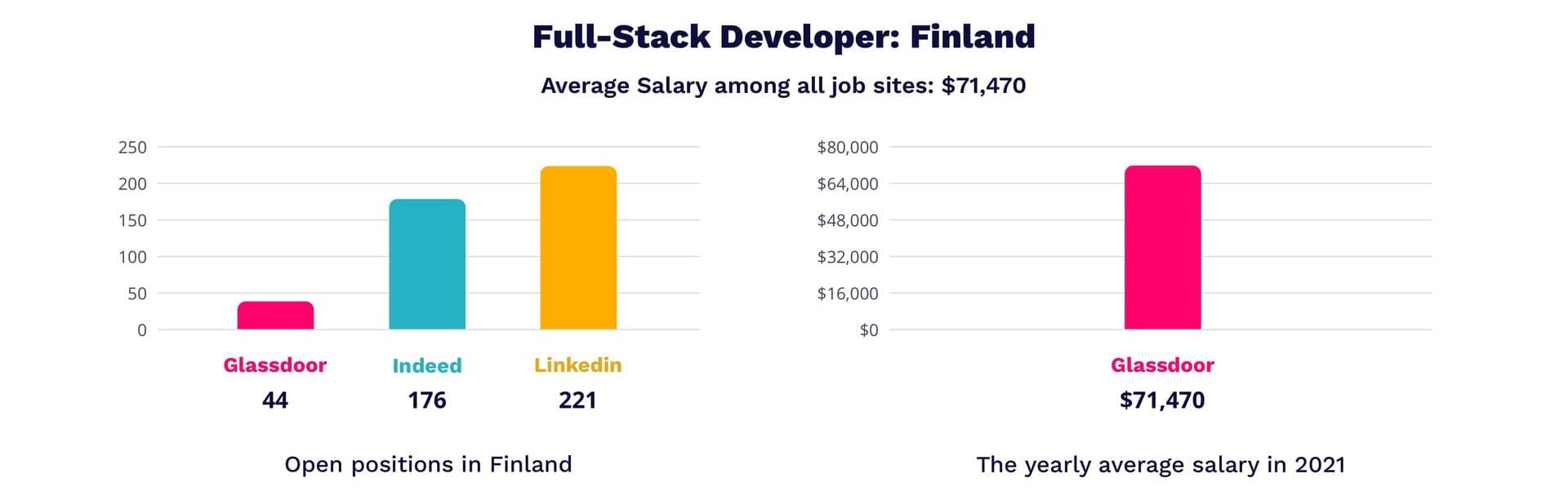 Full-stack developer salary in Finland