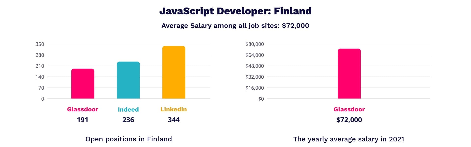 JavaScript developer salary in Finland