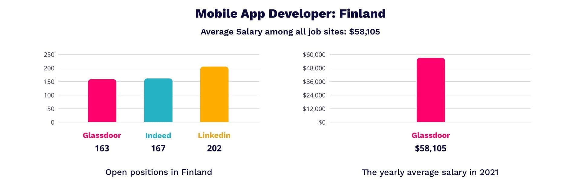 Mobile app developer salar in Finland