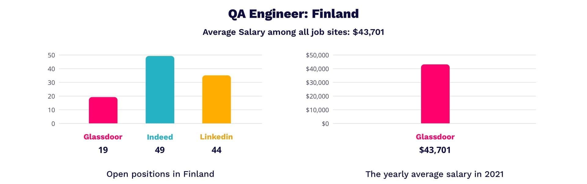 QA engineer salary in Finland