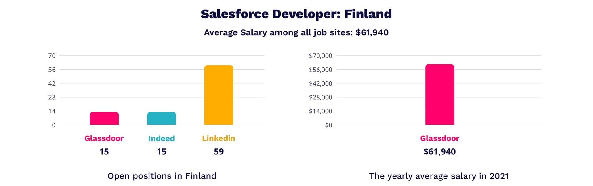 Salesforce developer salary in Finland