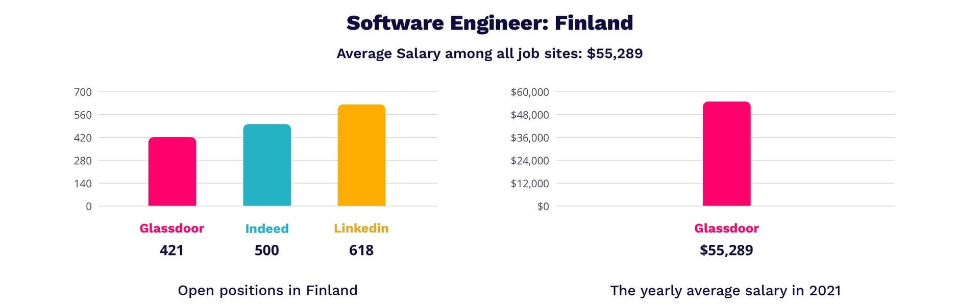 Software engineer salary in Finland