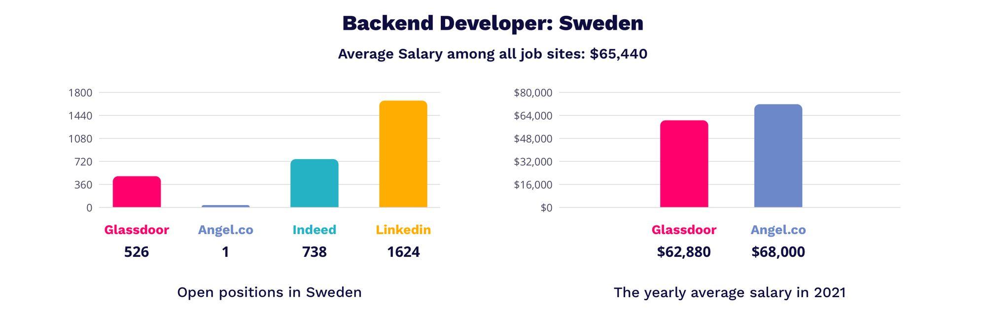 backend developer salaries in Sweden
