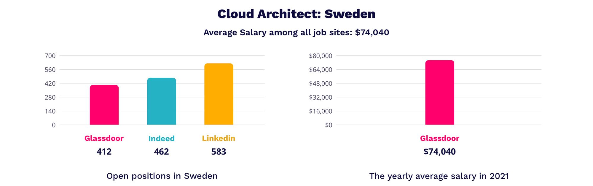 cloud architect salaries in Sweden