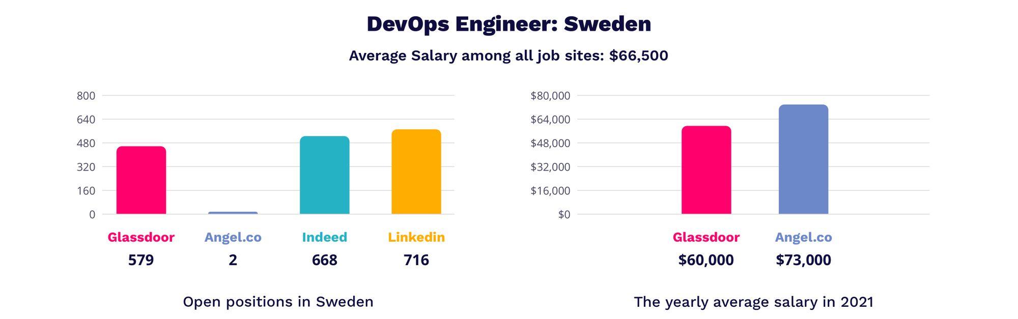 devops engineer salaries in Sweden