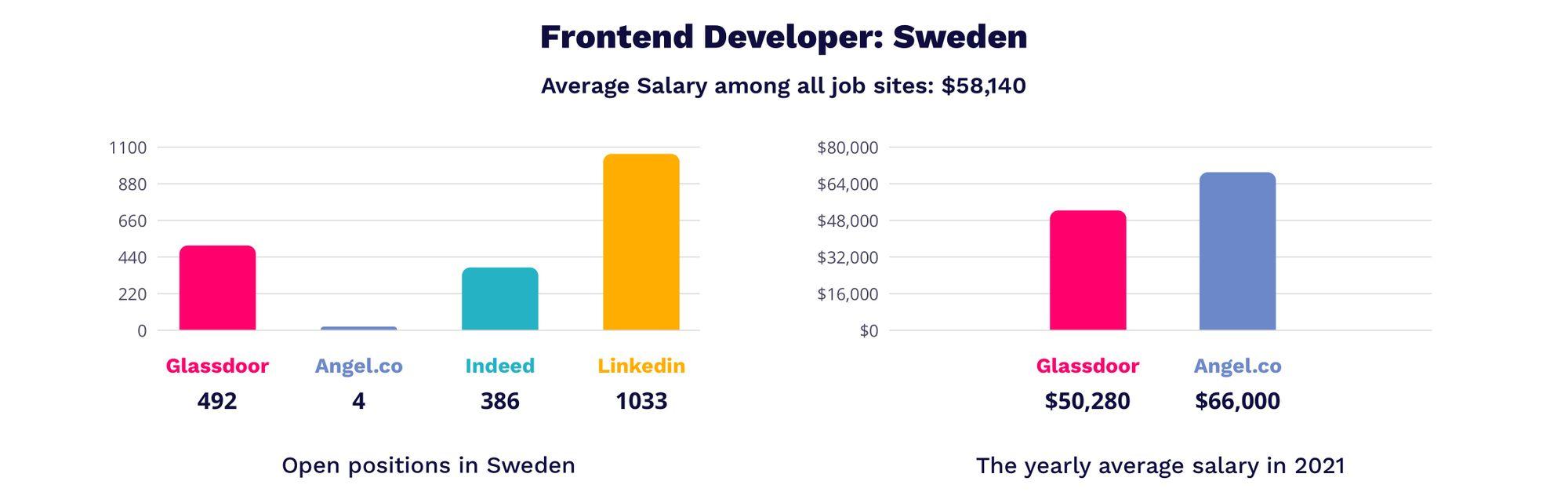 frontend developer salaries in Sweden