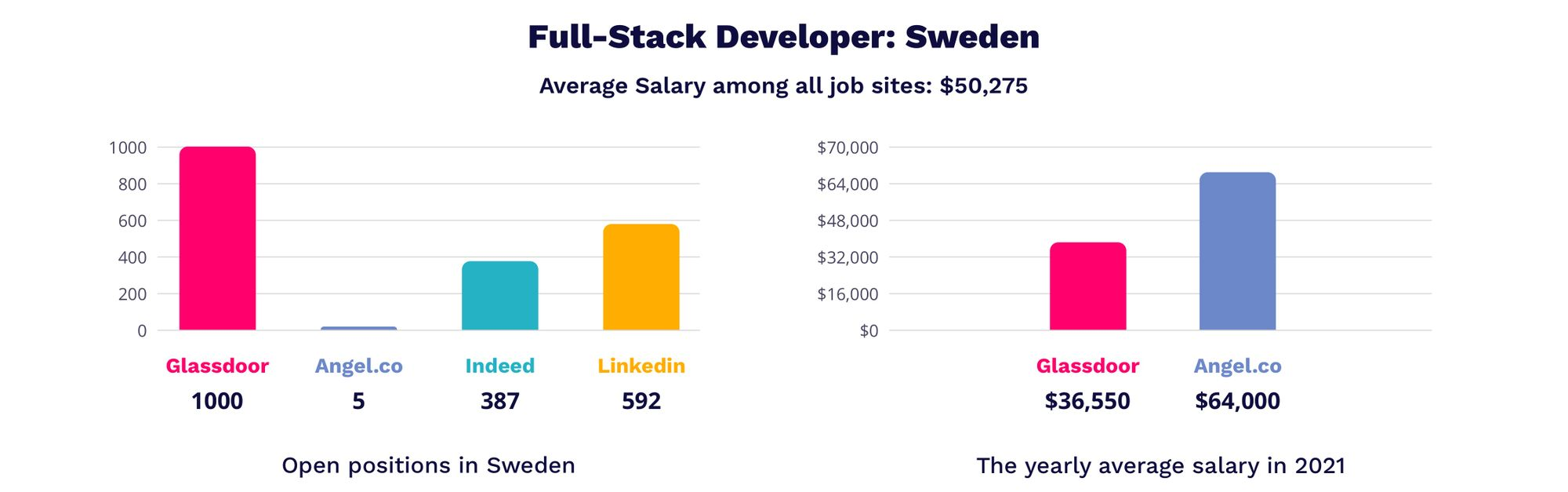 full-stack developer salaries in Sweden